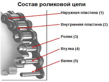 состав роликовой цепи