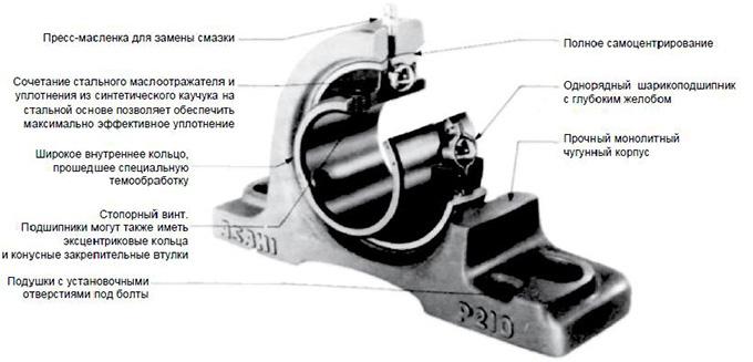 Подшипник корпусной устройство