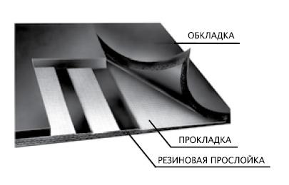 лента конвейерная обозначение